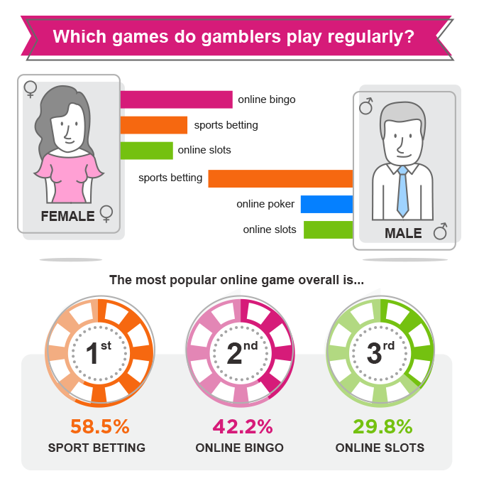 Which games do gamblers play regularly?