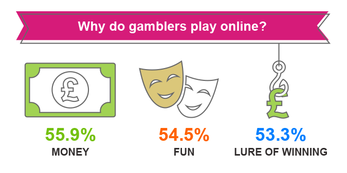 Why do gamblers play online?