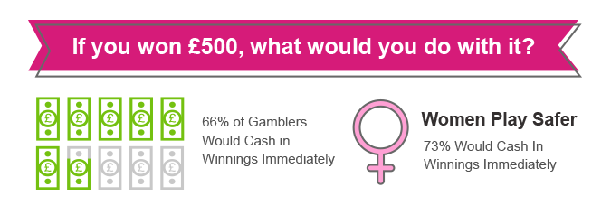 If you won £500, what would you with it?