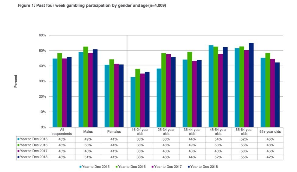 gambling participation by gender and age